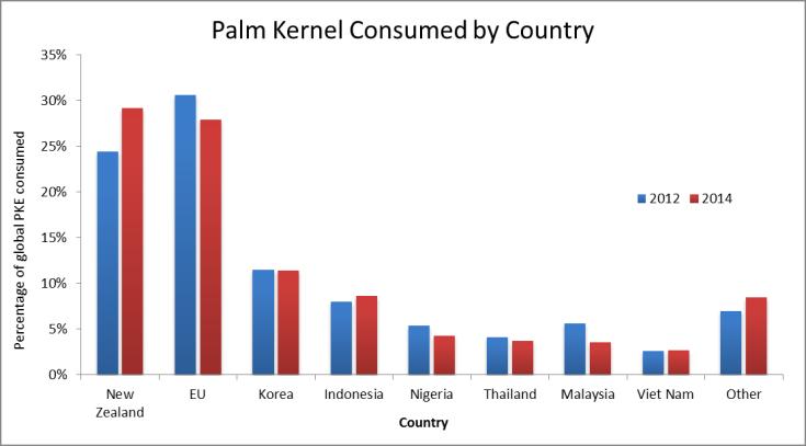 Palm kernel consumption