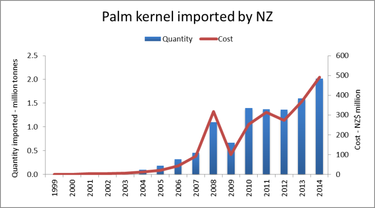 Palm kernel imports