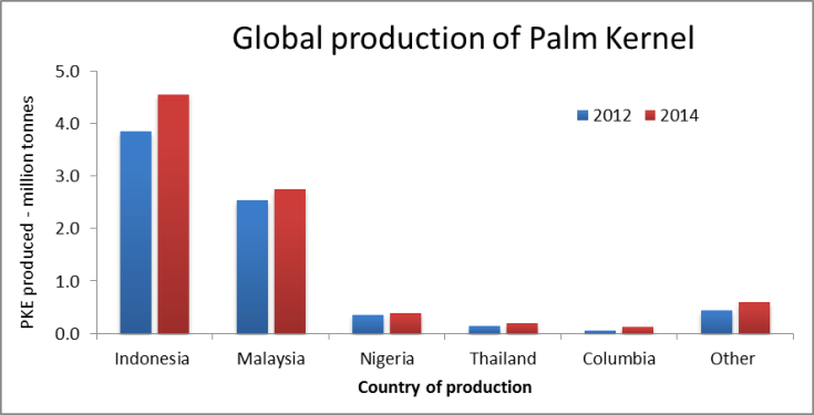 Palm kernel production