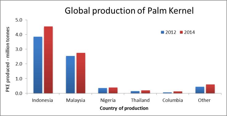 Palm kernel production