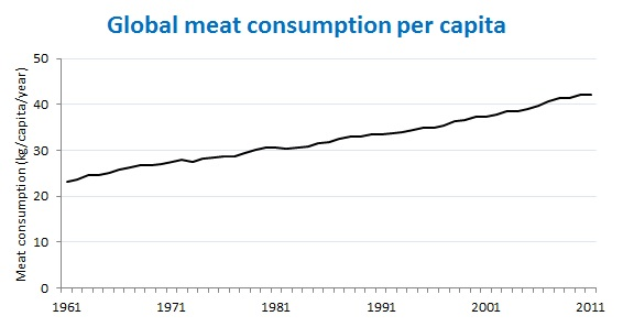 Global meat consumption per capita