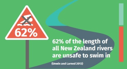 62 per cent of rivers unsafe